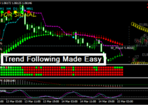 Easy forex trading strategy