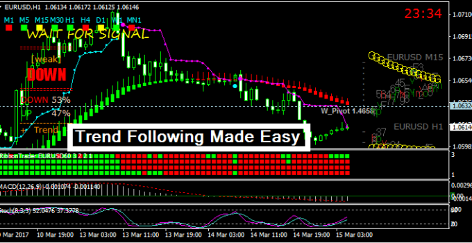 Free forex systems