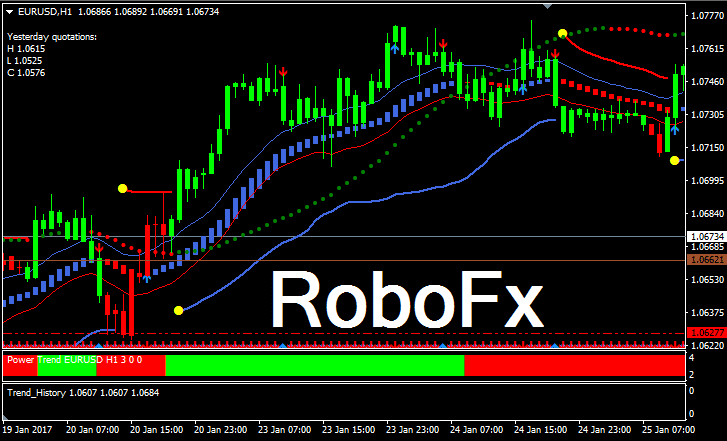 Forex trend following system