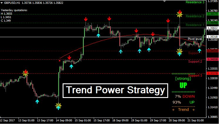Trend Power Strategy - Trend Following System