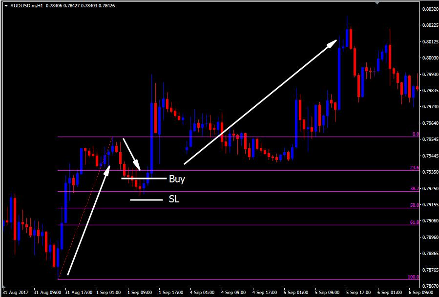 Forex retracement indicator