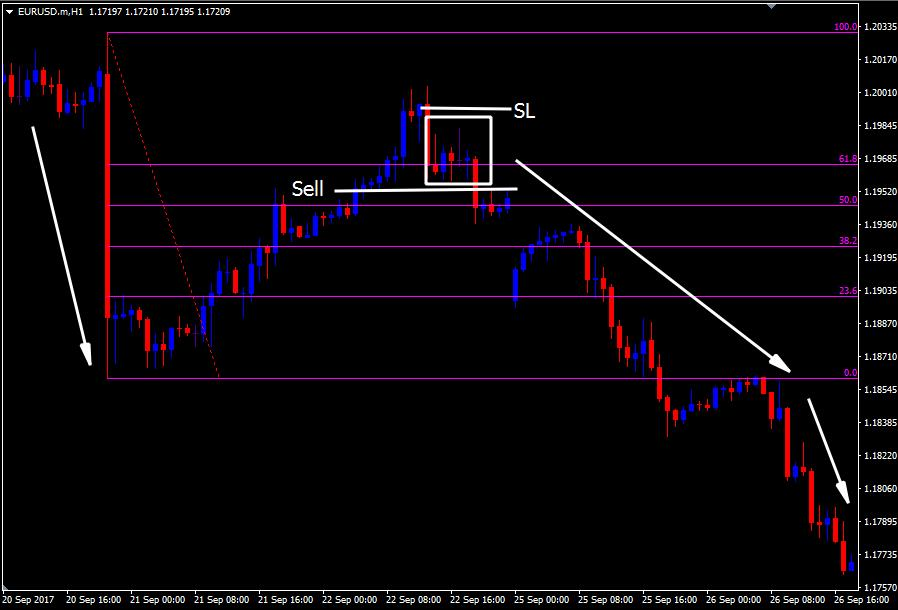 Forex retrace