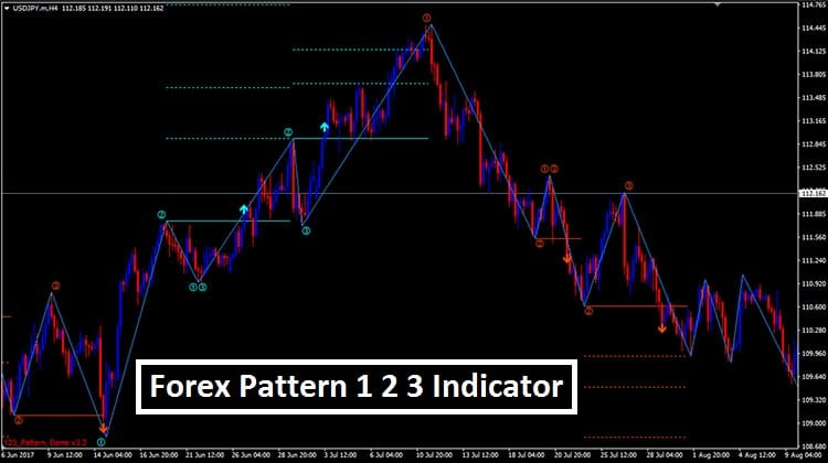 Forex 123 pattern indicator metatrader instaforex m4 download