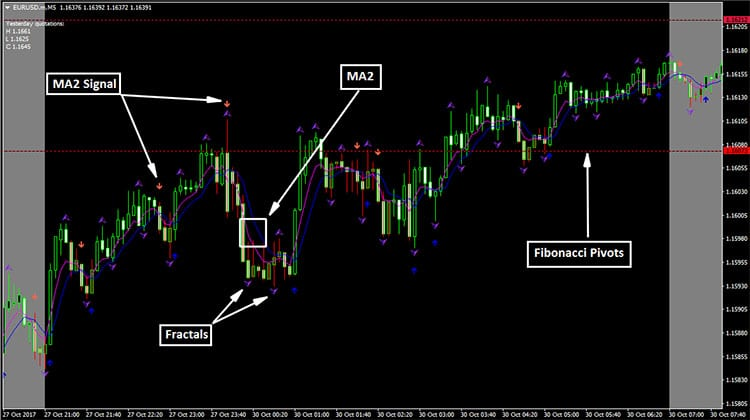 Anatomy of trading strategies