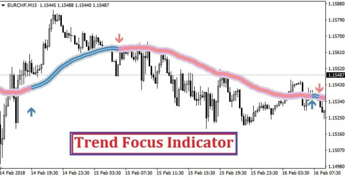 Trend Focus Indicator MT4 - Trend Following System