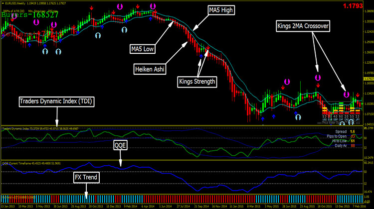 Forex PERS Strategy MT4 - Trend Following System