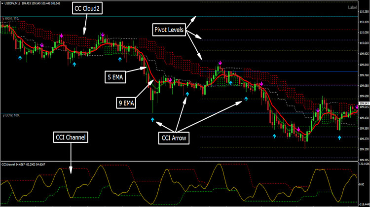 CCI Channel Trading Strategy - Trend Following System