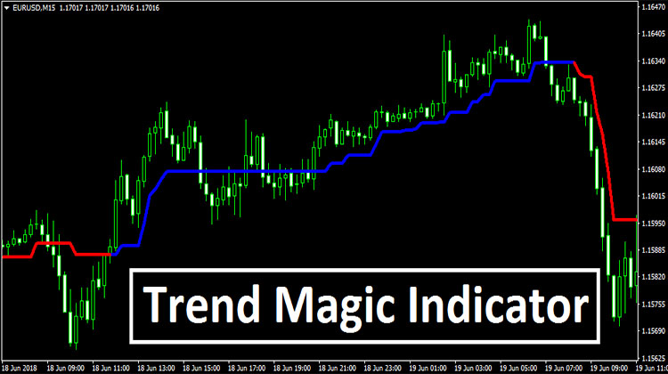 Forex factory trend magic