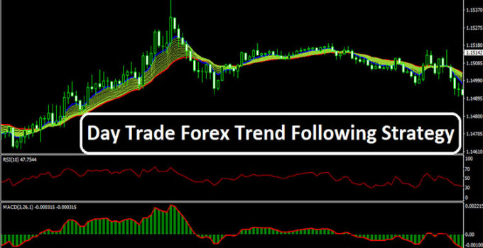 Trend following strategies forex