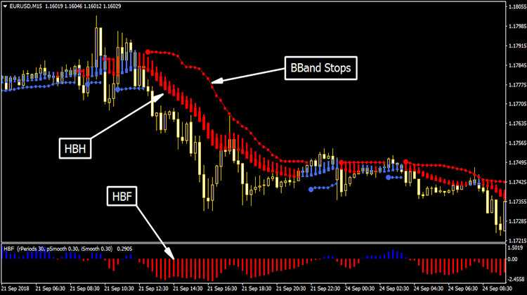 Forex HBA System Free Download - Trend Following System