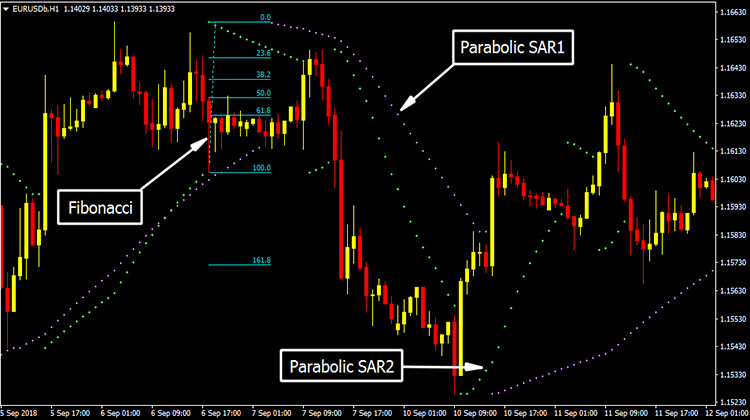 Scalping with Parabolic SAR and Fibonacci - Trend Following System